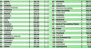 Qualità della vita 2019: Messina al 95° posto, Reggio Calabria è 90esima